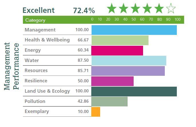 Pulkovo Sky Business Center - BREEAM Excellent Certificate - Management Performance 72,4%.